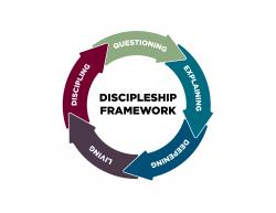 Discipleship Framework-01 Wheel